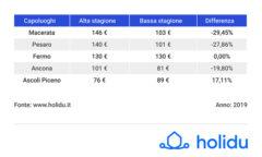 Prezzi estivi case vacanza nei capoluoghi delle Marche