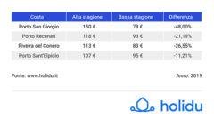 Prezzi estivi case vacanza nelle coste delle Marche