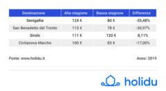 Prezzi estivi case vacanza nelle principali destinazioni delle Marche