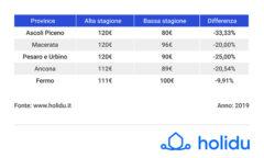 Prezzi estivi case vacanza nelle province delle Marche