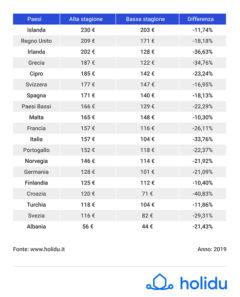 Prezzi estivi case vacanza negli stati europei