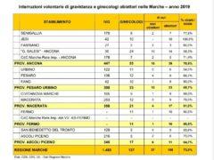 Tabella interruzione volontaria di gravidanza e ginecologi obbiettori nelle Marche